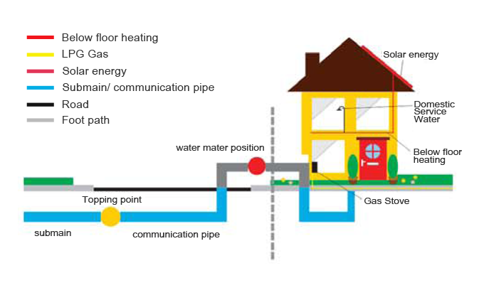 pa-pipe-system-applications